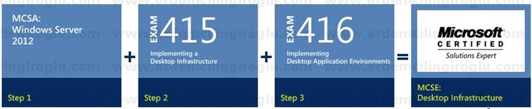 Microsoft Certified Solutions Expert (MCSE): Desktop Infrastructure