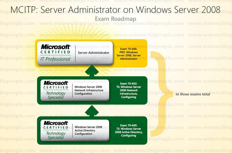 MCITP: Server Administrator on Windows Server 2008 Roadmap