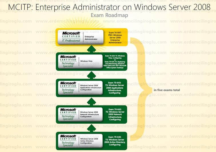 MCITP: Enterprise Administrator on Windows Server 2008 Roadmap