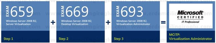 MCITP: Virtualization Administrator on Windows Server 2008 R2