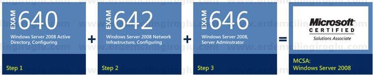 Microsoft Certified Solutions Associate (MCSA): Windows Server 2008
