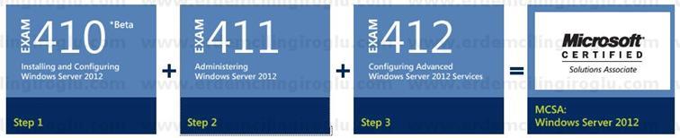 Microsoft Certified Solutions Associate (MCSA): Windows Server 2012