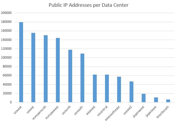 Azure Public IP Adresleri